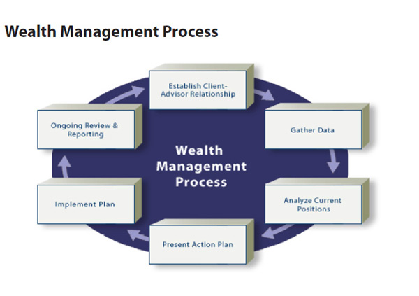 wealth-managment-process